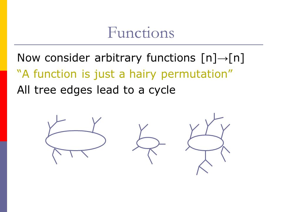Functions Now consider arbitrary functions [n]→[n]